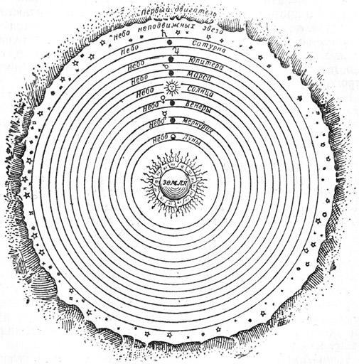 Аристотелевская система мира. Вокруг неподвижной Земли, образующей центр мира, расположено восемь соприкасающихся «небес», которые приводятся в   движение   особой сферой — «первым двигателем».