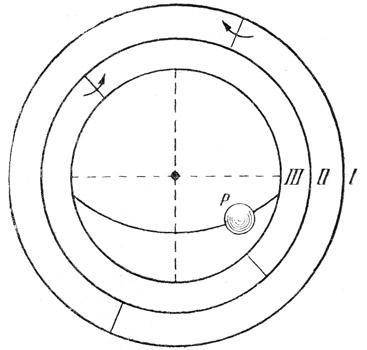 Три гомоцентрических или концентрических сферы, при помощи которых Евдокс объяснил движение Луны, а также Солнца. I, II, III — сферы, Р — небесное тело.