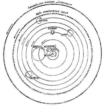 Птоломеева система мира с главными эпициклами, по которым движутся планеты. За небом неподвижных звезд средневековые богословы помещали эмпирей или «жилище блаженных» — местопребывание бога, ангелов и прочих «небожителей».