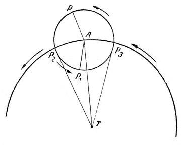 Видимое движение планеты, по Птоломею. А — центр эпицикла, по которому равномерно движется планета в том же направлении, что и деферент, движущийся вокруг земли Т.  Когда планета находится в точке Р, ее движение с Земли будет казаться прямым, ибо движения по эпициклу и деференту направлены в одну сторону. При положении Р1 движение планеты из точки Т будет казаться обратным, ибо движение по эпициклу направлено в обратную сторону. При переходе от одного движения к другому в точках Р2 и Р3 планета будет казаться остановившейся.