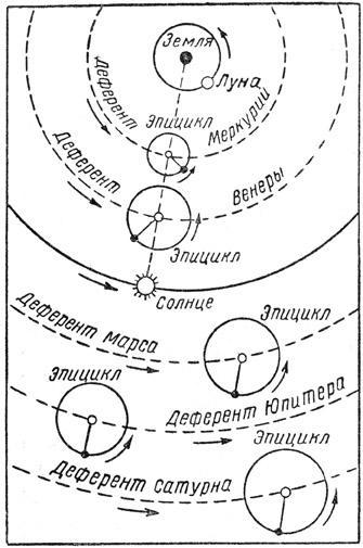 Характерная особенность системы Птоломея. Центры эпициклов Меркурия и Венеры лежат на прямой, соединяющей Солнце и Землю, а эпициклы Марса, Юпитера и Сатурна описываются этими планетами в течение года и радиусы их, направленные к планете, всегда параллельны направлению с Земли на Солнце.