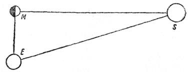 Треугольник Аристарха, иллюстрирующий метод сравнения расстояний Солнца и Луны от Земли.