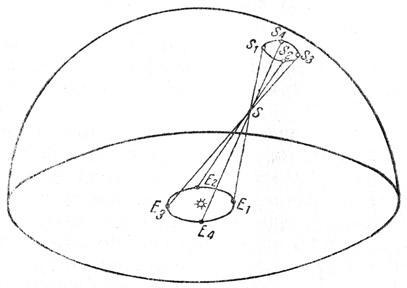 Параллактическое смещение неподвижных звезд.