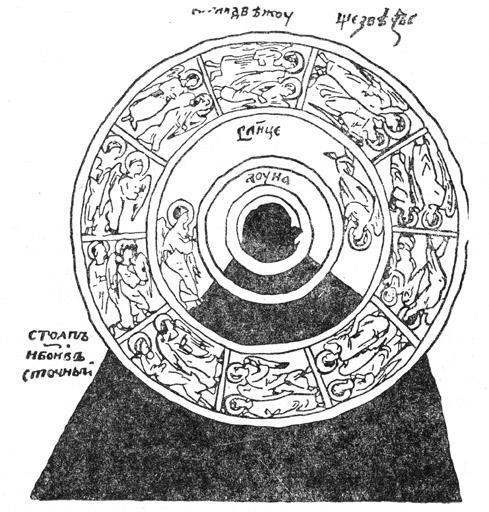 Движение небесных тел по рисунку Козьмы Индикоплевста (из русского издания XVI века). Солнце, Луна и звезды расположены на кругах, которые вращаются вокруг горы особыми ангелами — «светоносцами».