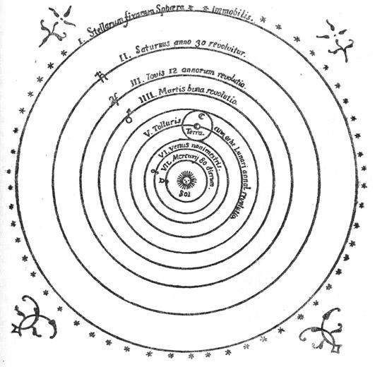 Гелиоцентрическая система мира. Чертеж из книги Коперника.
