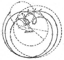 Видимый путь Марса относительно Земли вычерченный с помощью птоломеевых эпициклов и деферентов.