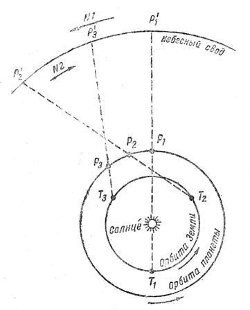 Объяснение сложного видимого движения «верхней» (внешней) планеты, по Копернику.