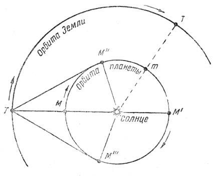Объяснение видимого движения «нижней» (внутренней) планеты, по Копернику.