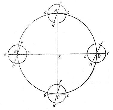 Объяснение времен года по Копернику.