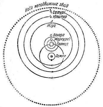 Гео-гелиоцентрическая система мира Тихо Браге.