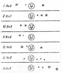 Открытие Галилеем спутников Юпитера. Видно   положение   спутников относительно этой планеты 7, 8, 10, 11, 12, 13 и 15 января 1610 г.