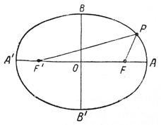 Эллипс— кривая, характеризующаяся тем, что для любой ее точки сумма расстояний FP и F'P — одна и та же. Р и F — фокусы эллипса FP и F'P — радиусы-векторы, АА' — большая ось, ВВ' — малая ось.