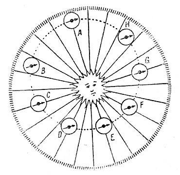 Идея Кеплера о тяготении. Диаграмма из «Краткого изложения коперниковой астрономии».