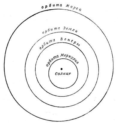 Ближайшие к Солнцу орбиты планет Меркурия, Венеры, Земли и Марса