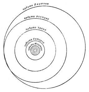 Орбиты «внешних» планет Юпитера Сатурна, Урана и Нептуна