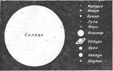 Сравнительная величина Солнца и планет