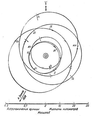 Орбиты спутников Юпитера.
