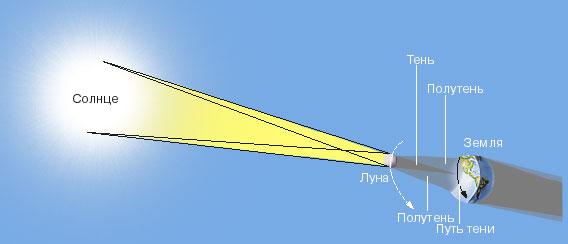 ЛУННАЯ ТЕНЬ во время солнечного затмения проходит по Земле путь шириной до 270 км.