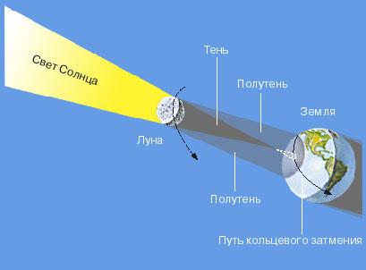 КОЛЬЦЕВОЕ ЗАТМЕНИЕ происходит, когда Луна так далеко от Земли