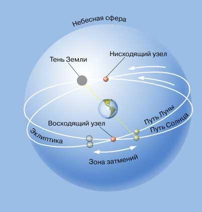 ЗАТМЕНИЯ происходят, когда Солнце и Луна находятся вблизи узлов
